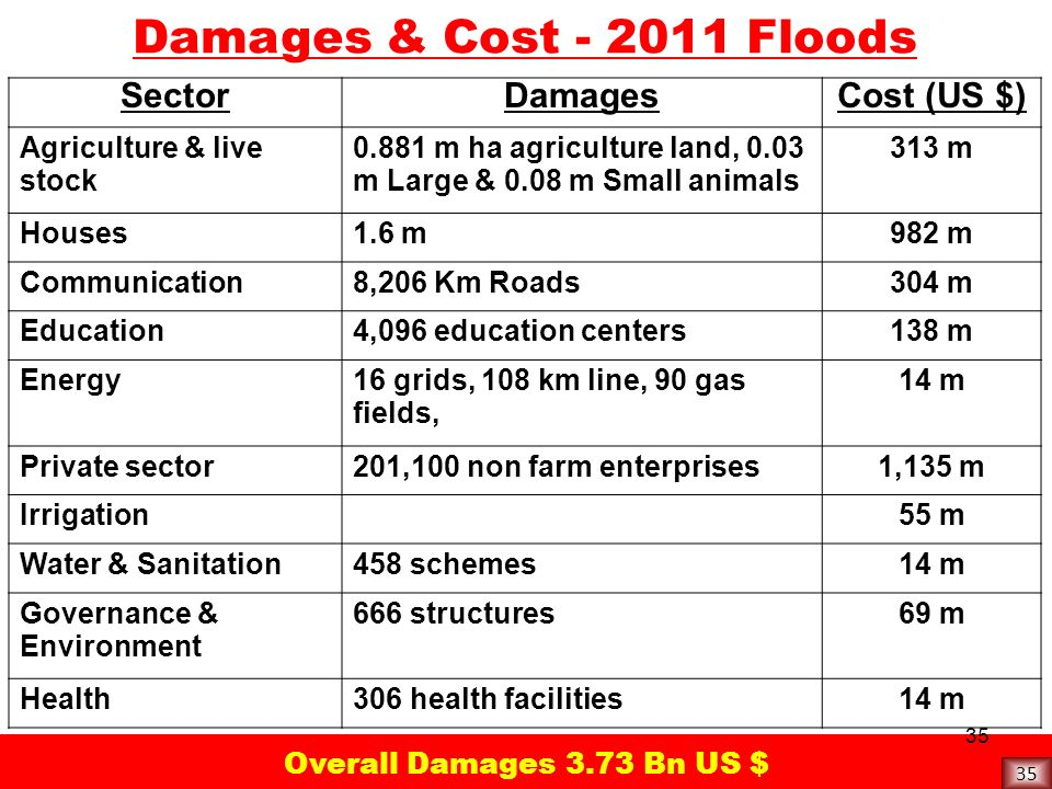 Damages & Cost - 2011 Floods Sector Damages Cost (US $)