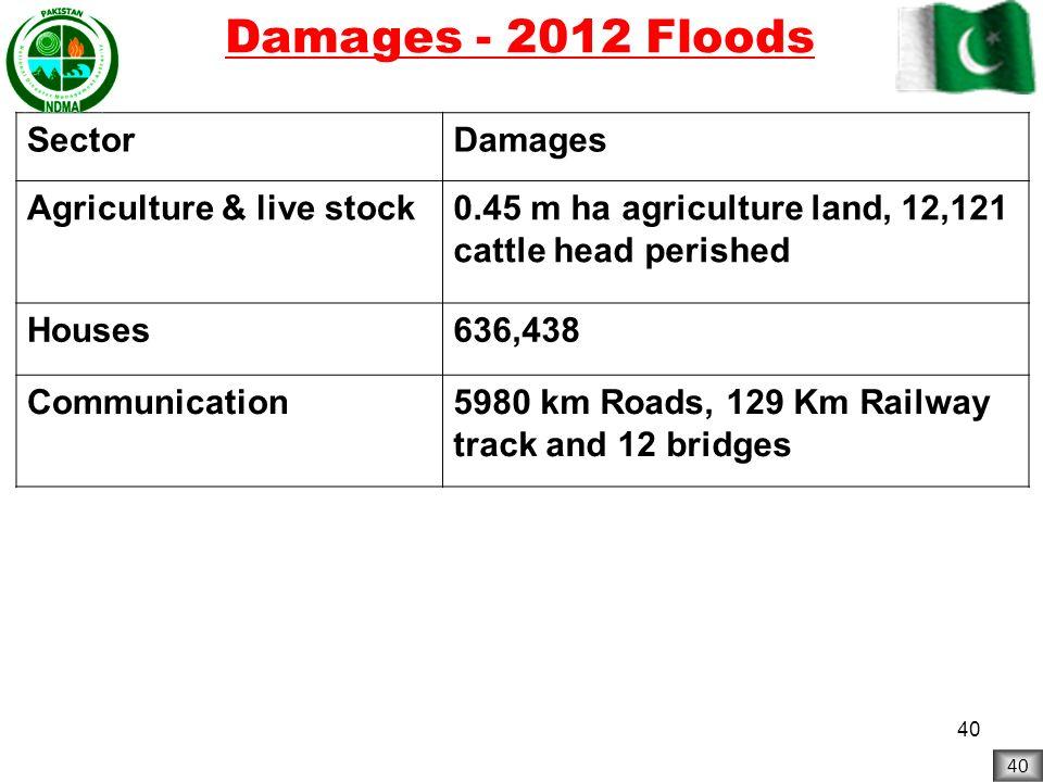 Damages - 2012 Floods Sector Damages Agriculture & live stock