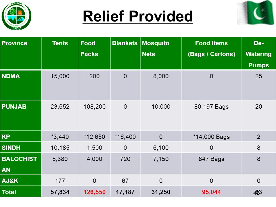 Relief Provided Province Tents Food Packs Blankets Mosquito Nets