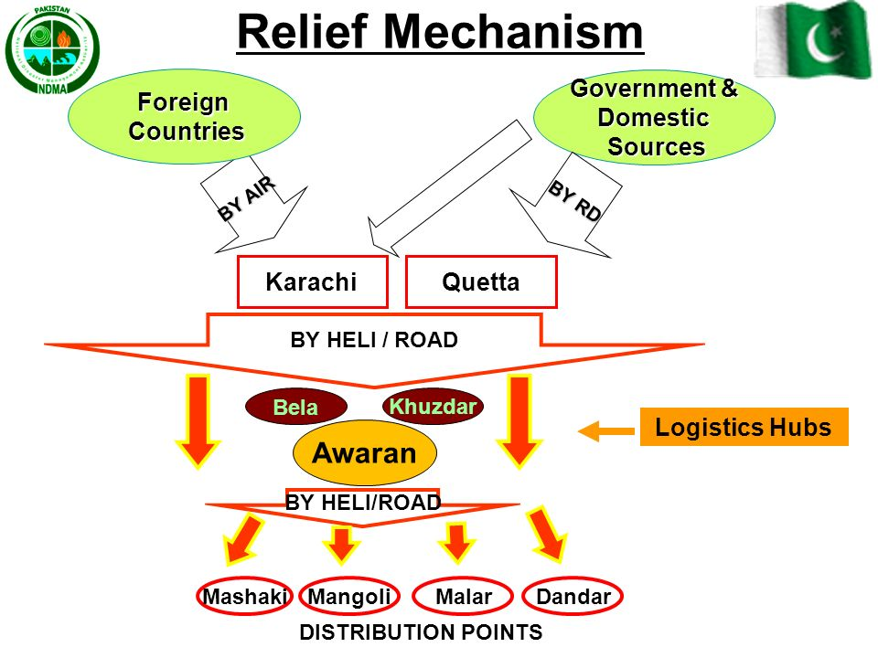 Relief Mechanism Awaran Foreign Countries Government & Domestic
