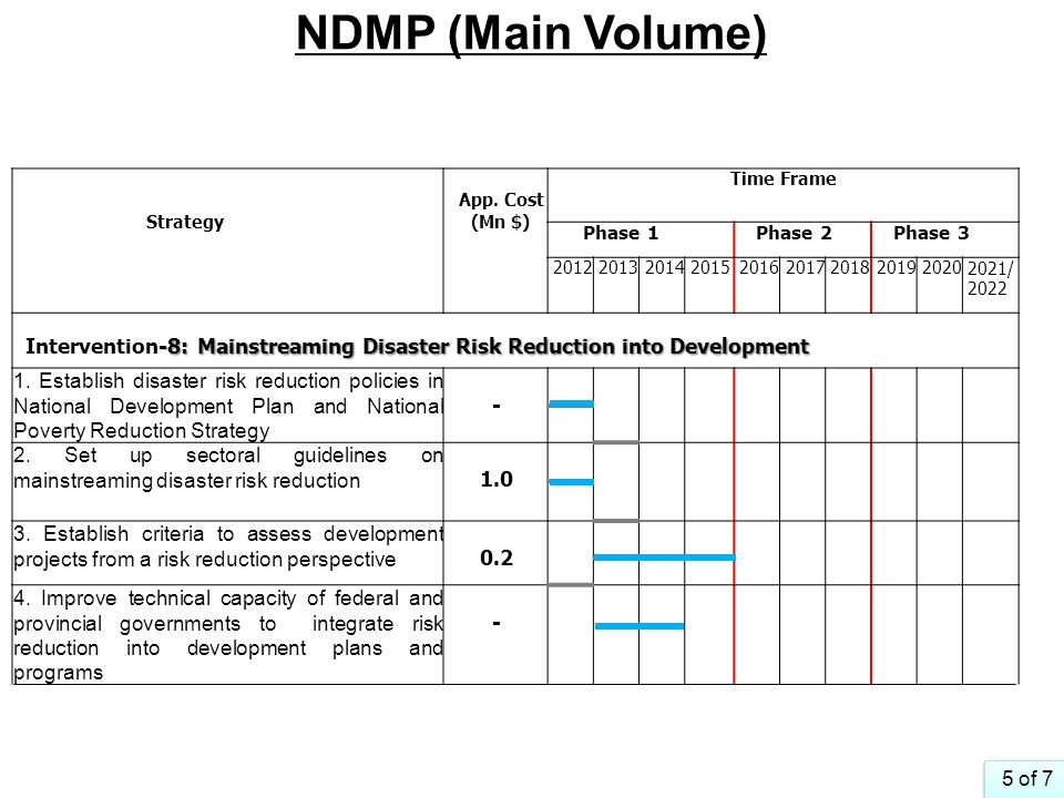 NDMP (Main Volume) Strategy. App. Cost. (Mn $) Time Frame. Phase 1. Phase 2. Phase 3. 2012. 2013.
