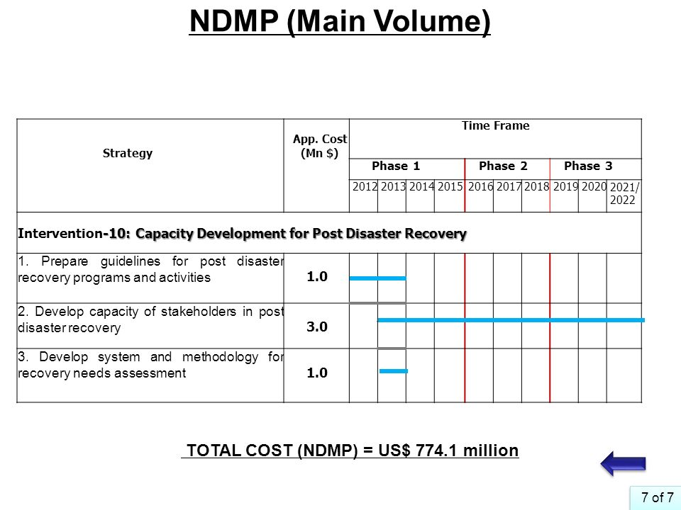 TOTAL COST (NDMP) = US$ million