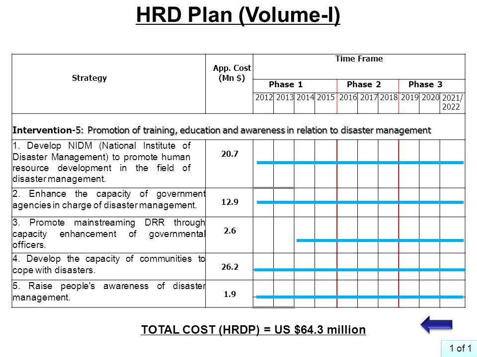 TOTAL COST (HRDP) = US $64.3 million