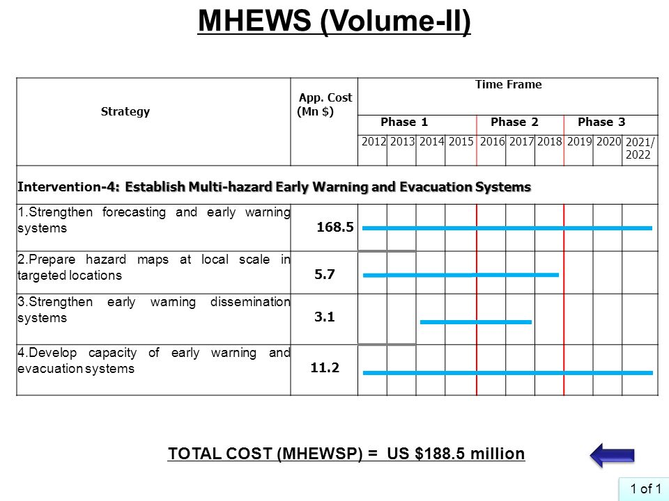 MHEWS (Volume-II) TOTAL COST (MHEWSP) = US $188.5 million