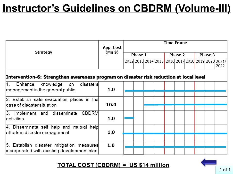 Instructor's Guidelines on CBDRM (Volume-III)