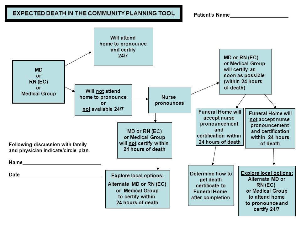 EXPECTED DEATH IN THE COMMUNITY PLANNING TOOL