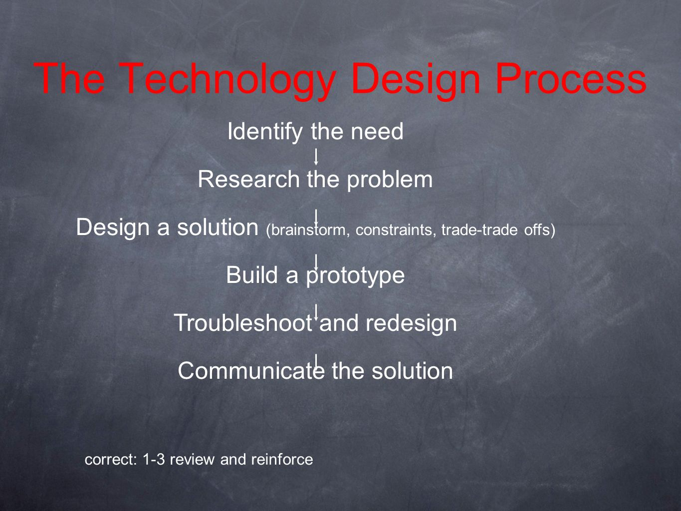 The Technology Design Process