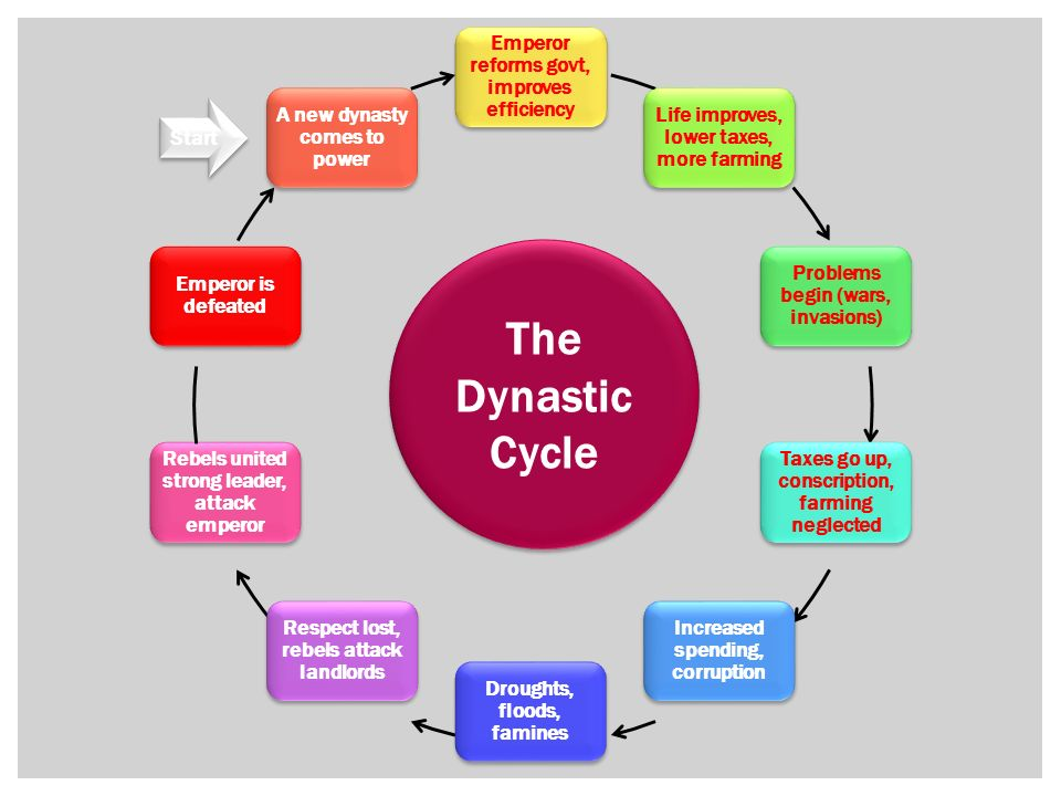 What Is the Dynastic Cycle of China?