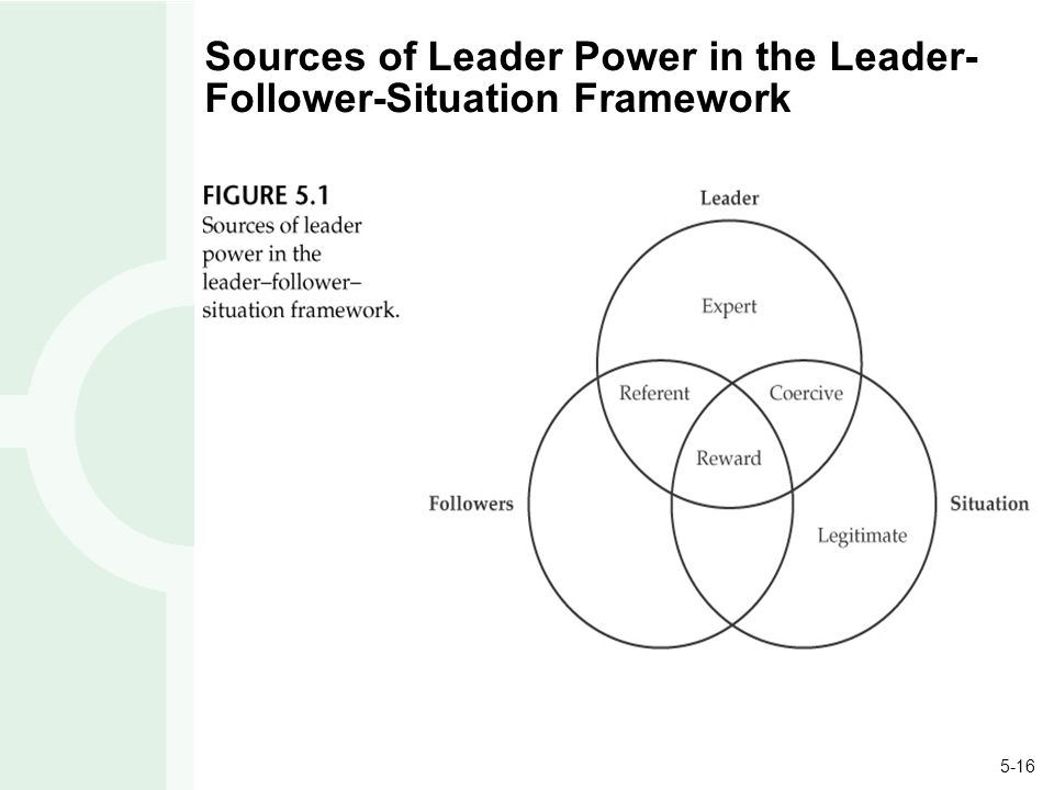 the sources of a leader power Descriptors: nursing staff power leadership hospital administration  between  the different sources of power of the leader and nurses' management styles.