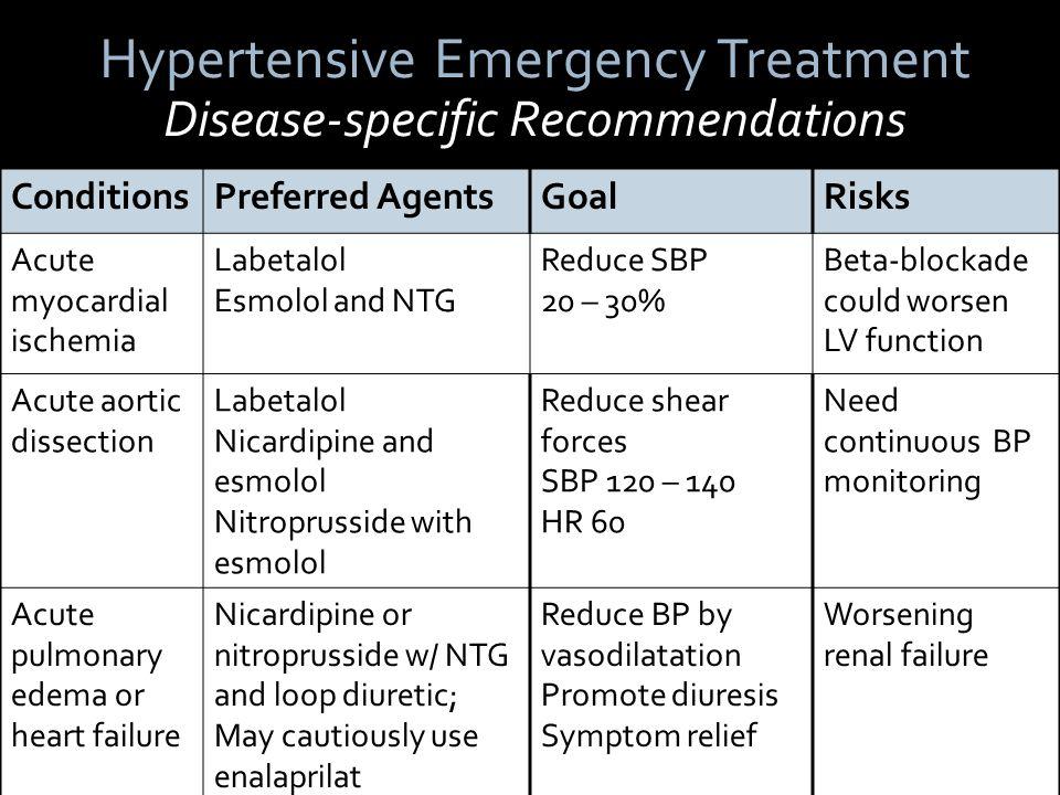 vasodilator and hypertensive emergency Vasodilators pharmacology 2,810 arterial vasodilator given parentally in emergency it is used in hypertensive emergency and in.
