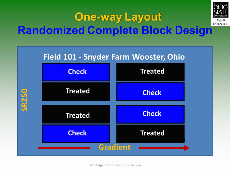 randomized complete block design Examples using r – randomized block design october 3, 2009 this desin is called a randomized complete block design each block contains all the treatments.
