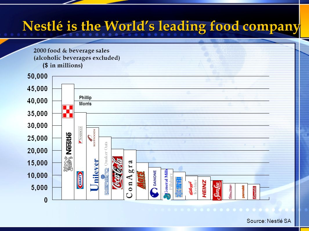 strategic audit and analysis of nestle Swot analysis of nestle before any company can make a decision on what strategies to formulate and implement, they would have to first evaluate and measure their current performance.