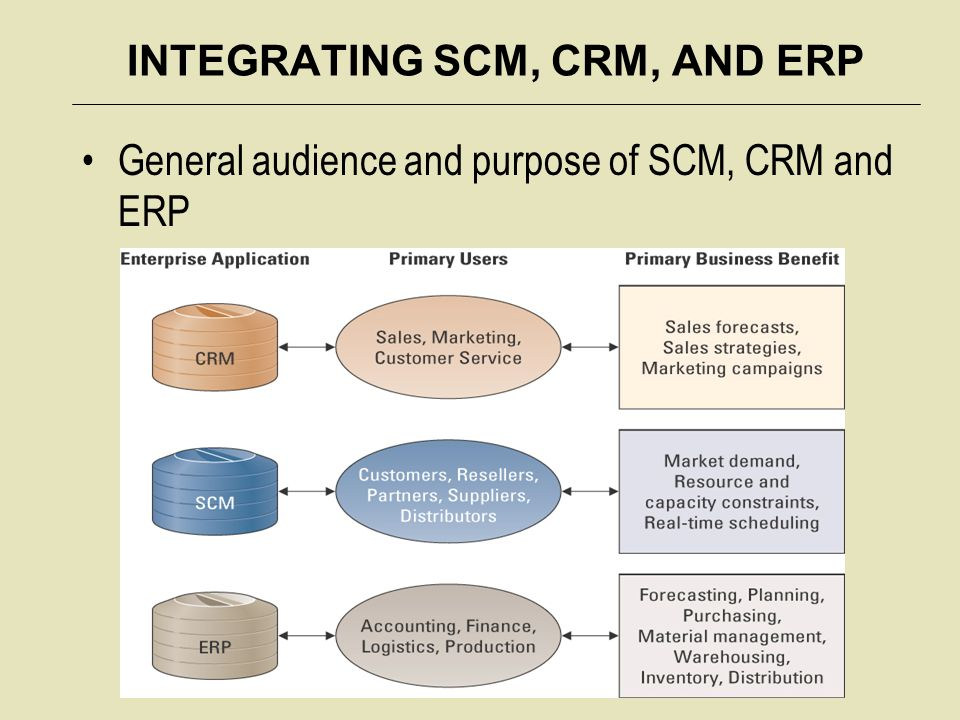 integrating erp with crm All three can and should work in concert in fact, integrating your crm, erp and  marketing software can give your organization a major.