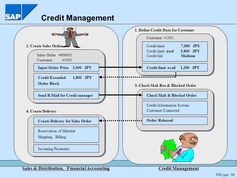 credit management objectives in distribution The credit manager will ensure objectives established by senior  in financial  supply chain management, marketing and communications and.
