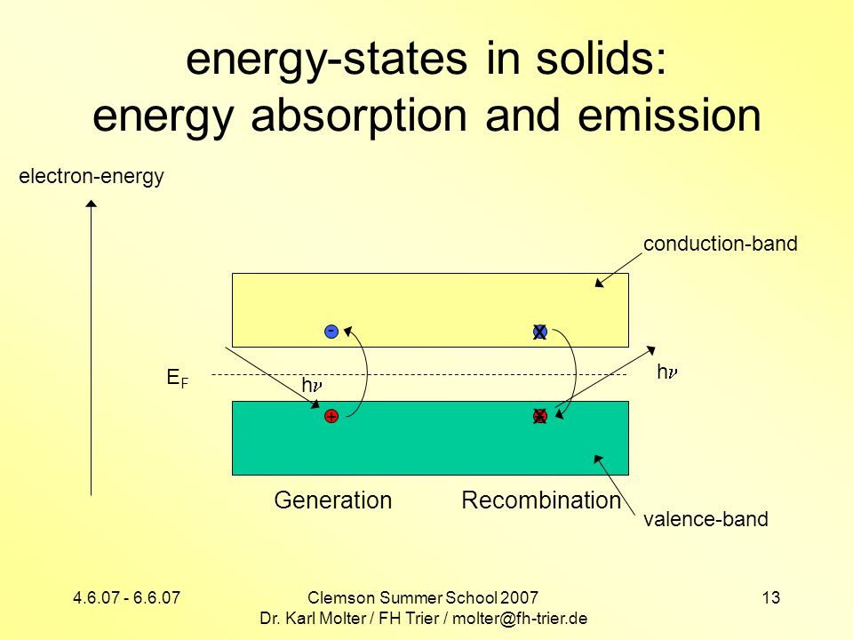 energy-states in solids: energy absorption and emission