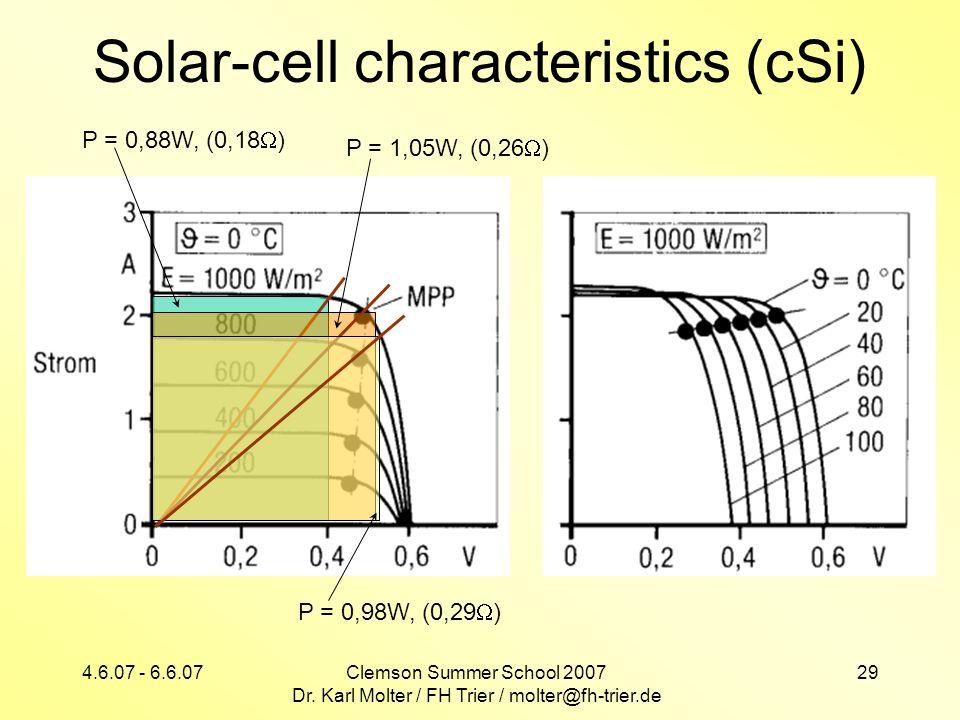 Solar-cell characteristics (cSi)