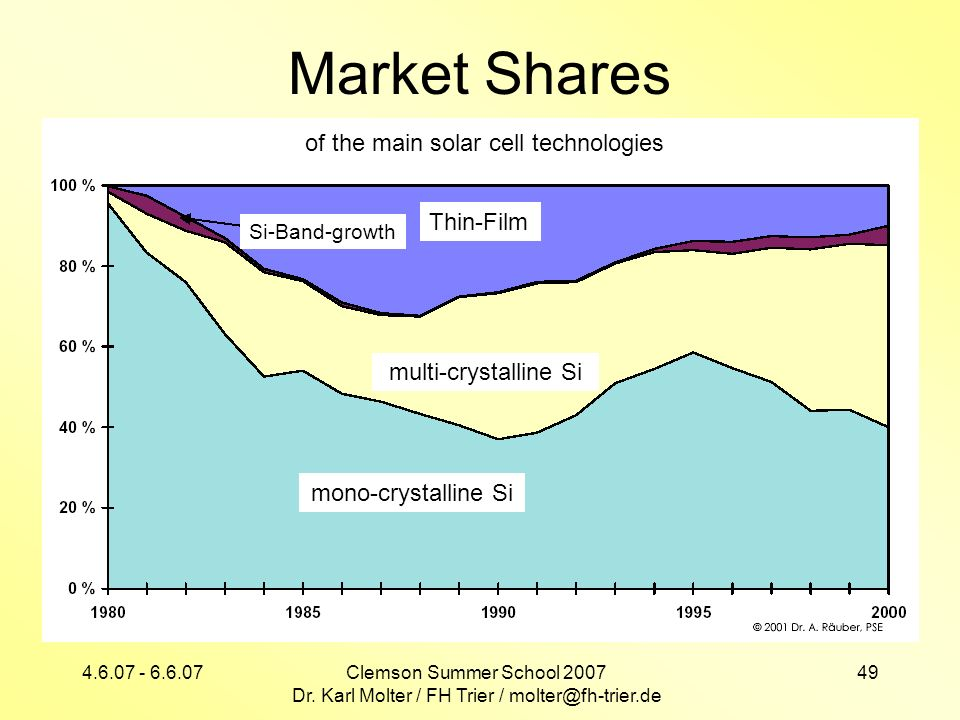Market Shares of the main solar cell technologies Thin-Film