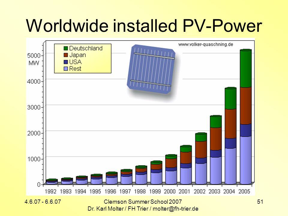 Worldwide installed PV-Power