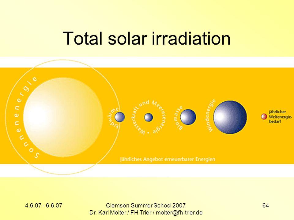 Total solar irradiation
