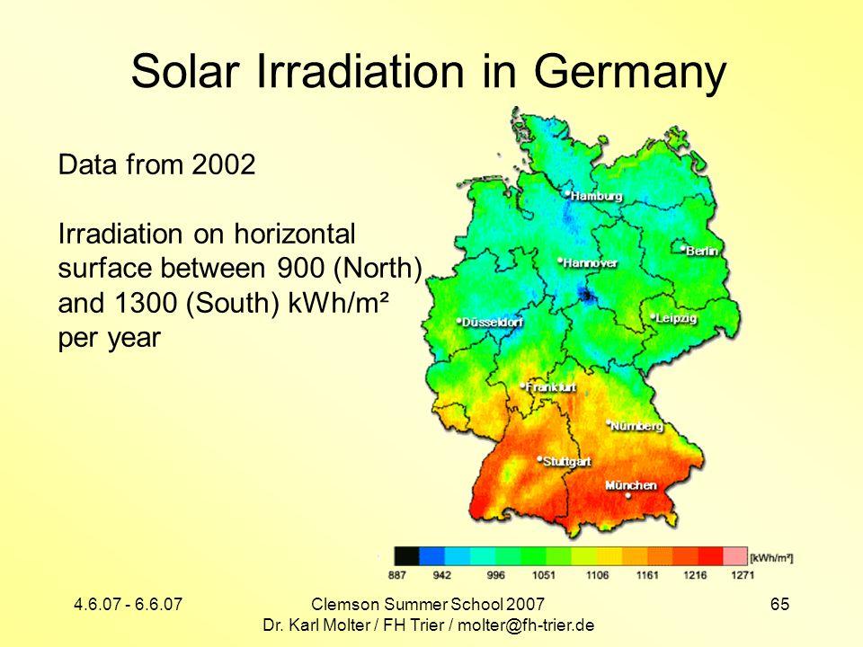 Solar Irradiation in Germany