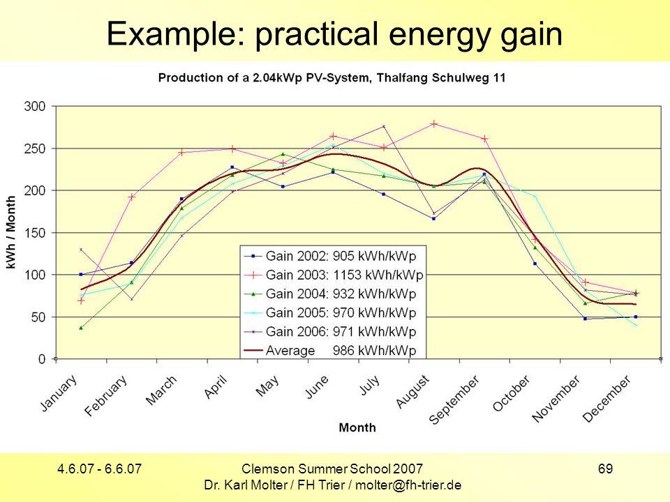 Example: practical energy gain