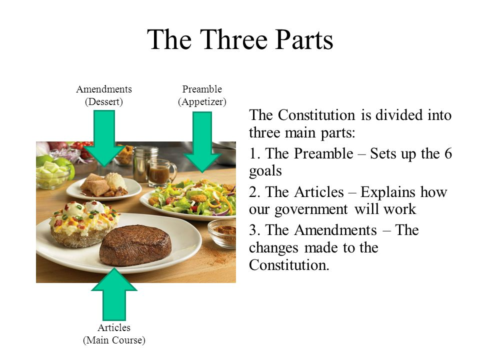 Which article deals with amendment to our constitution