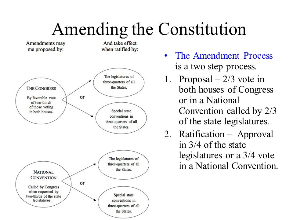 List of proposed amendments to the United States Constitution