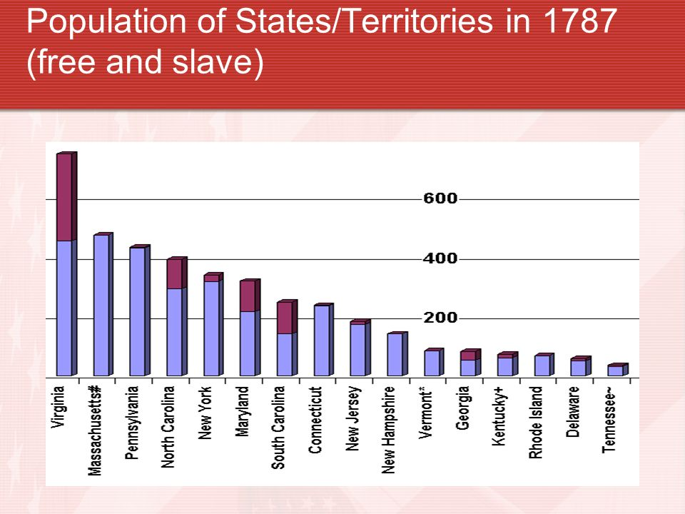 Population of States/Territories in 1787 (free and slave)