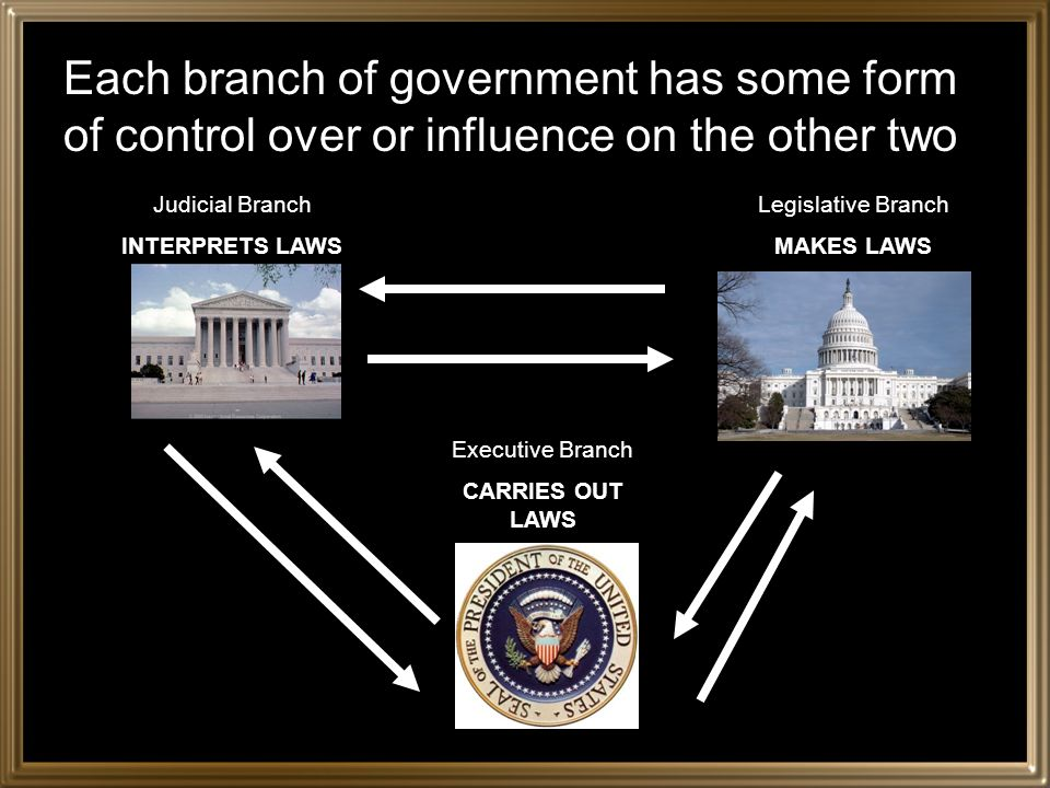 Each branch of government has some form of control over or influence on the other two