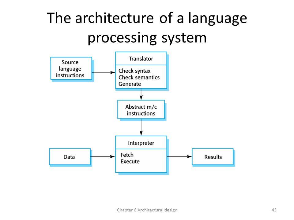 Architectural design ppt video online download for Architecture design language