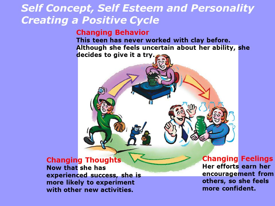 Self Concept, Self Esteem and Personality Creating a Positive Cycle