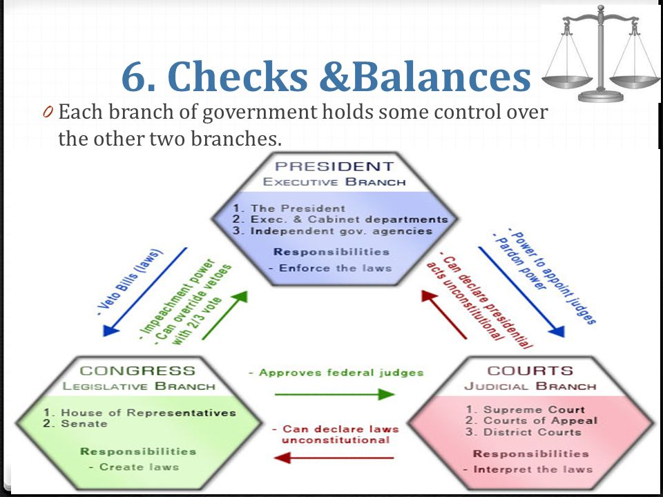 principle of checks and balances pdf