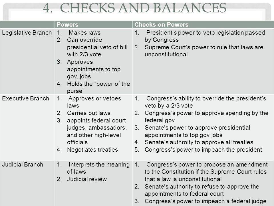 4. Checks and Balances Powers Checks on Powers Legislative Branch