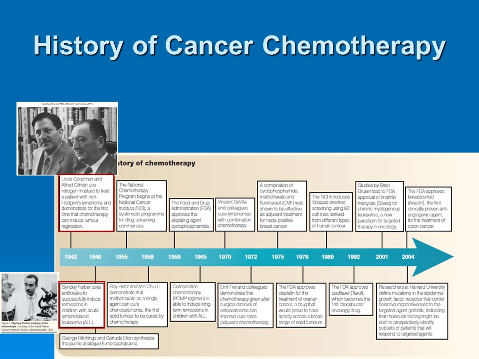 History of Cancer Chemotherapy