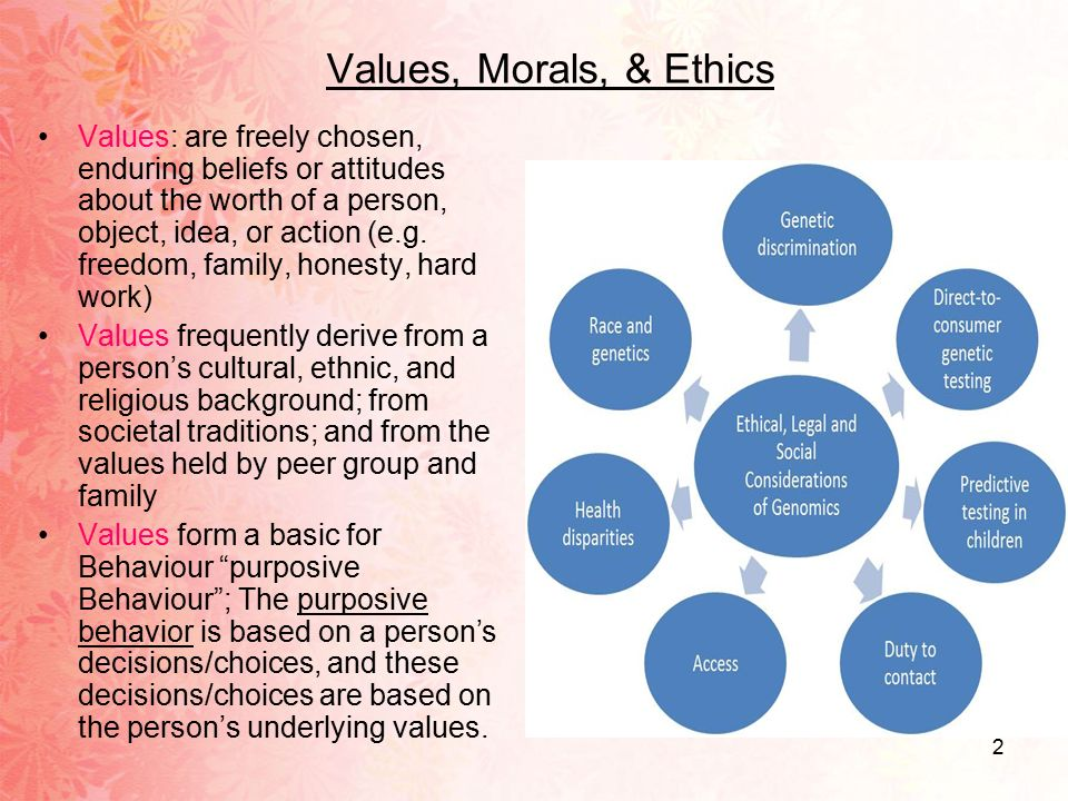 Define values, morals, and ethics in the context of your obligation to nursing practice.