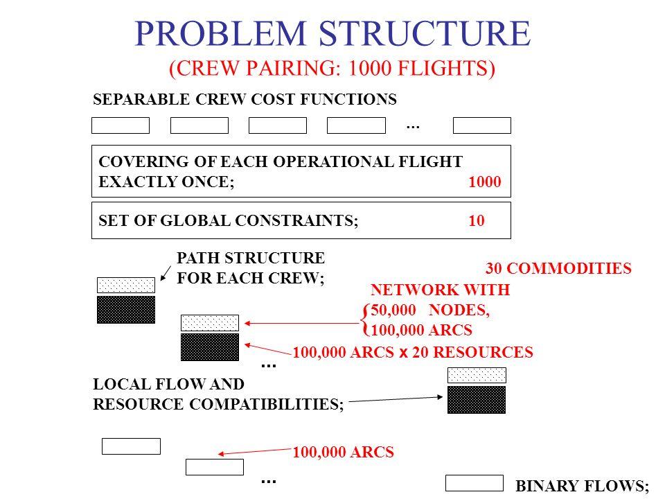 PROBLEM STRUCTURE (CREW PAIRING: 1000 FLIGHTS)