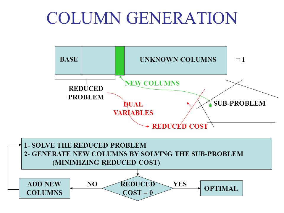 COLUMN GENERATION BASE UNKNOWN COLUMNS = 1 NEW COLUMNS REDUCED PROBLEM