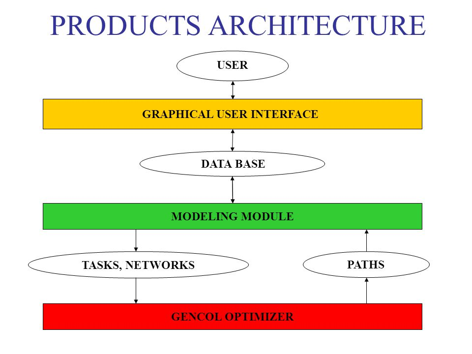 PRODUCTS ARCHITECTURE