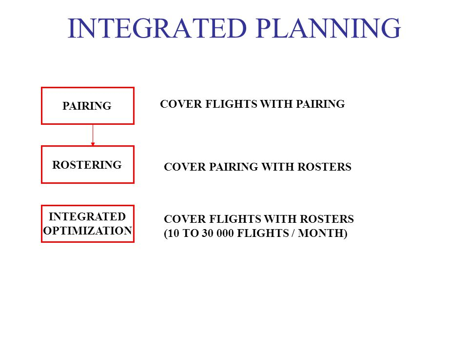 INTEGRATED PLANNING PAIRING COVER FLIGHTS WITH PAIRING ROSTERING