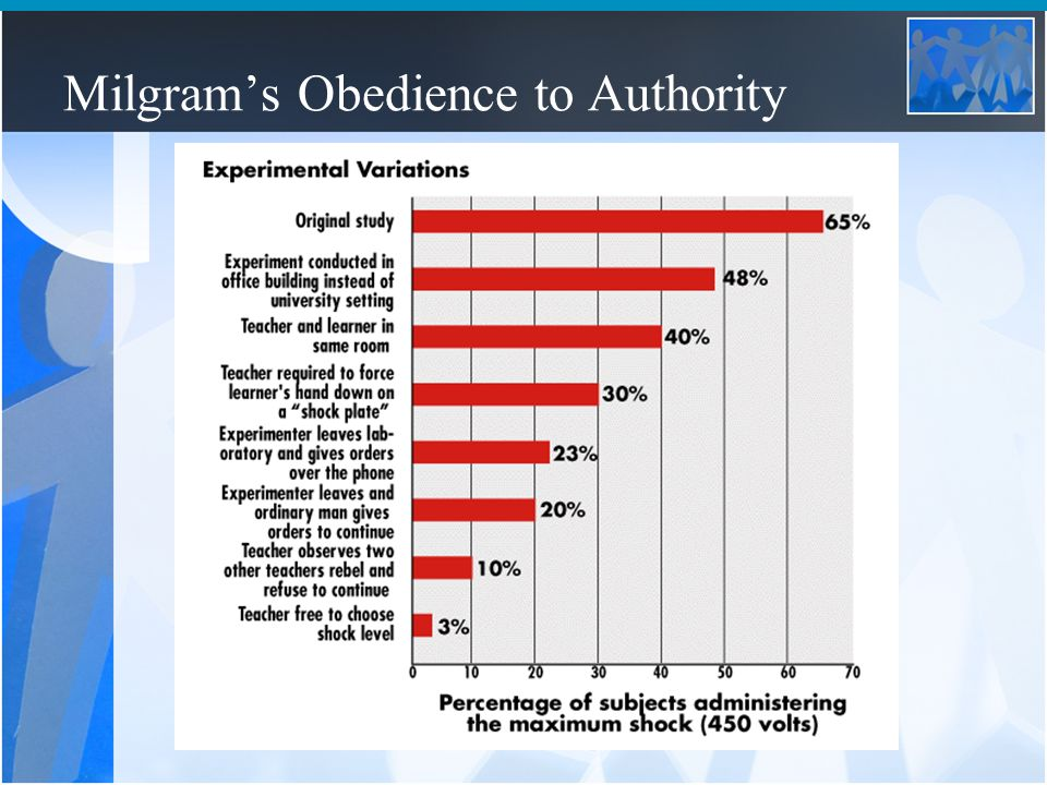 the dangers of obedience to authority We feel a deep-seated duty to obey authority throughout our lives, and tend  to  turn up the dial on the voltage to dangerous and painful levels.