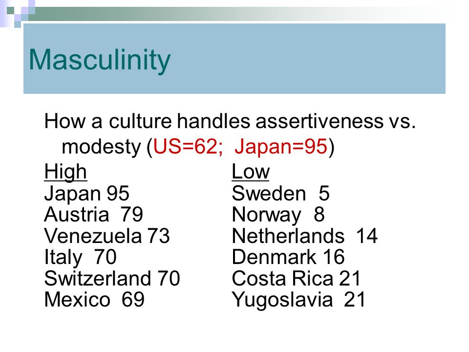 Masculinity How a culture handles assertiveness vs. modesty (US=62; Japan=95) High Low. Japan 95 Sweden 5.