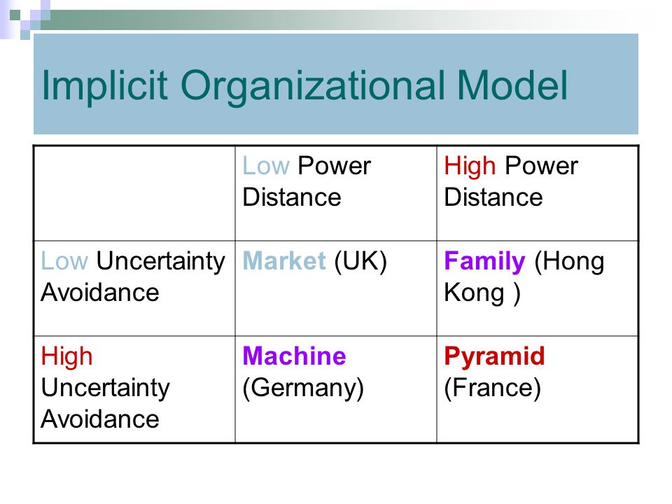 Implicit Organizational Model