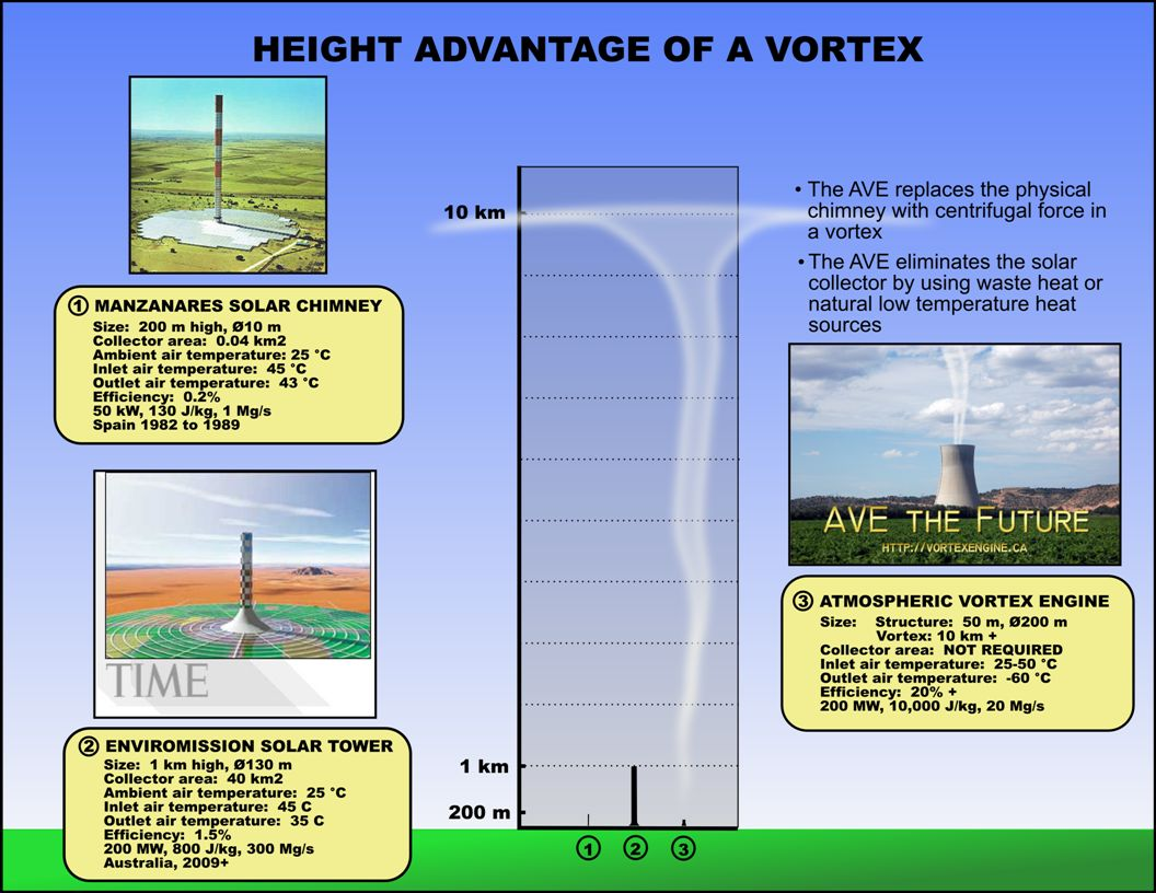 SOLAR CHIMNEY VERSUS VORTEX ENGINE