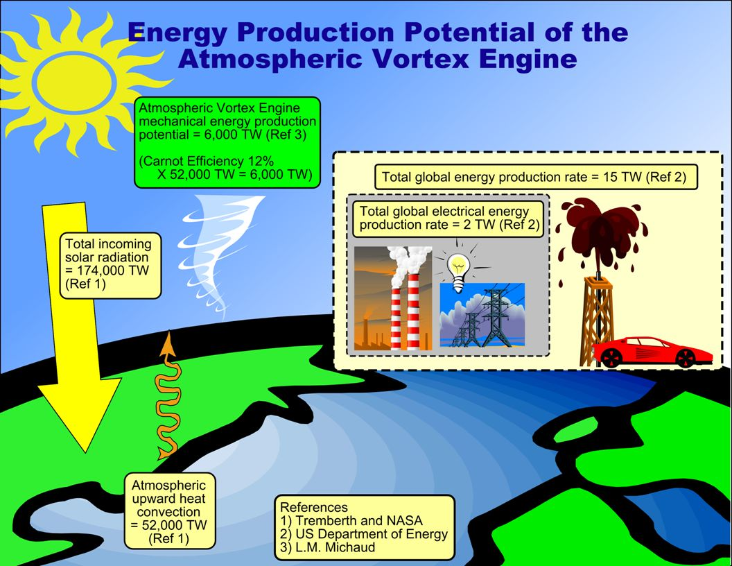 DO THE MATH The figure shows the energy production potential of the Atmospheric Vortex Engine.