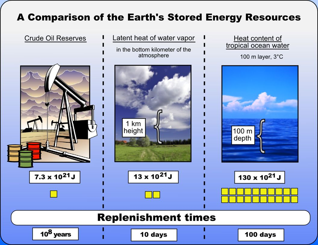 EARTH'S STORED ENERGY RESOURCES – DO THE MATH AGAIN