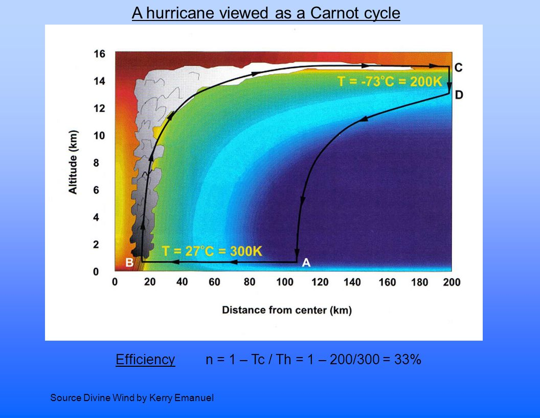 HURRICANE EFFICIENCY – CARNOT AGAIN