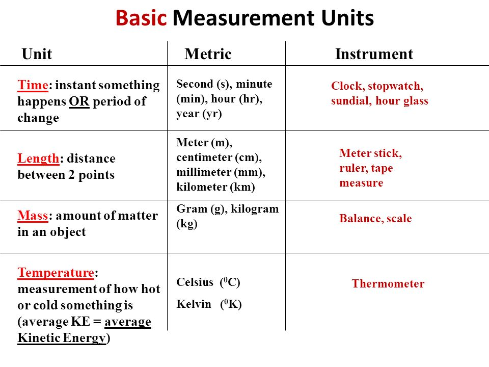 Basic Measurement Units