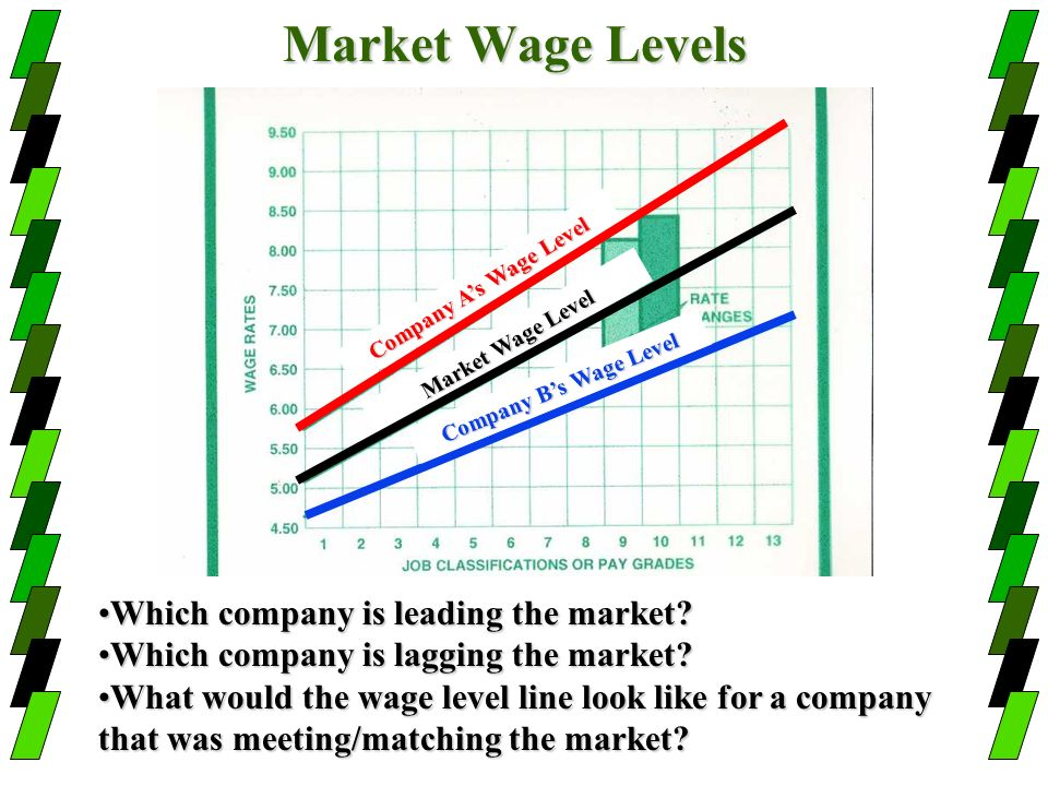 Market Wage Levels Which company is leading the market