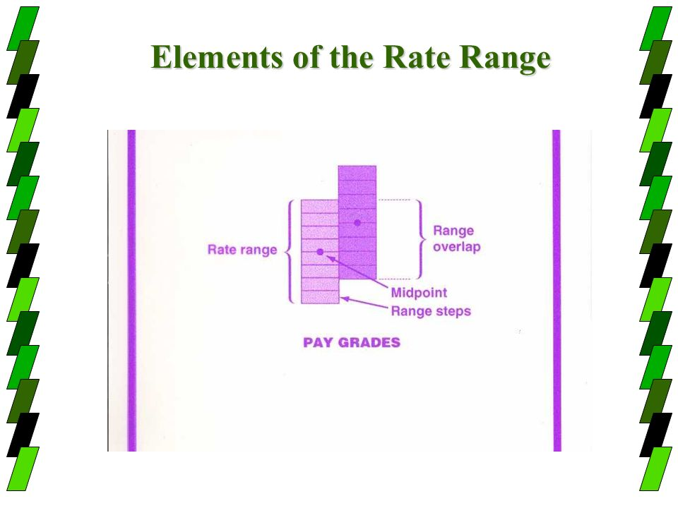 Elements of the Rate Range