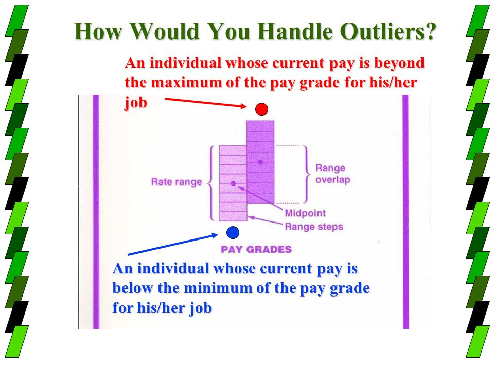 How Would You Handle Outliers